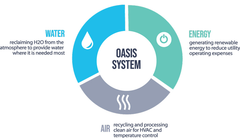 Oasis System Chart-graphic